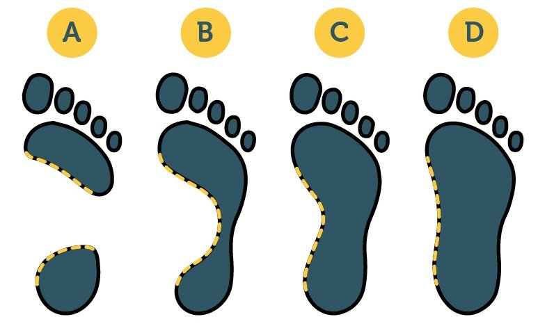 outline of arches of feet after wet test